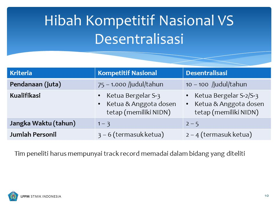 LPPM STMIK INDONESIA KriteriaKompetitif NasionalDesentralisasi Pendanaan (juta)75 – 1.000 /judul/tahun10 – 100 /judul/tahun Kualifikasi Ketua Bergelar