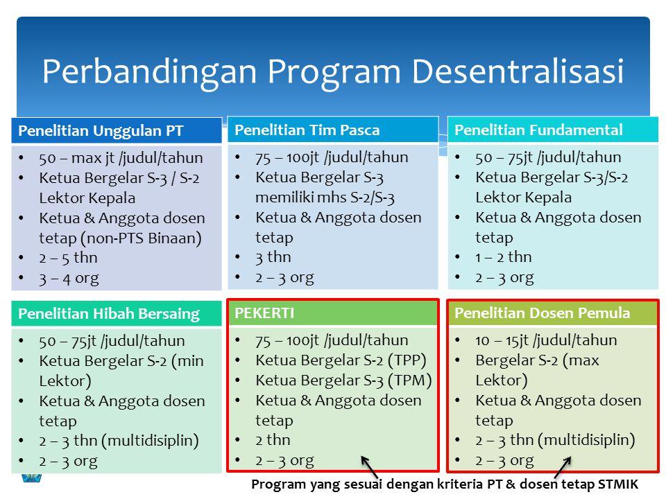 LPPM STMIK INDONESIA Perbandingan Program Desentralisasi 11 Penelitian Unggulan PT 50 – max jt /judul/tahun Ketua Bergelar S-3 / S-2 Lektor Kepala Ket