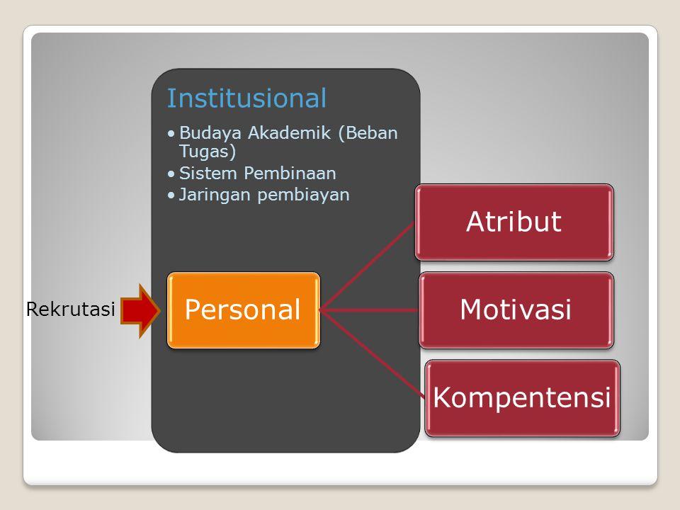 Institusional Budaya Akademik (Beban Tugas) Sistem Pembinaan Jaringan pembiayan PersonalAtributMotivasiKompentensi Rekrutasi