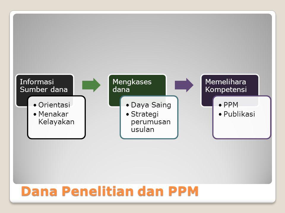 Dana Penelitian dan PPM Informasi Sumber dana Orientasi Menakar Kelayakan Mengkases dana Daya Saing Strategi perumusan usulan Memelihara Kompetensi PPM Publikasi
