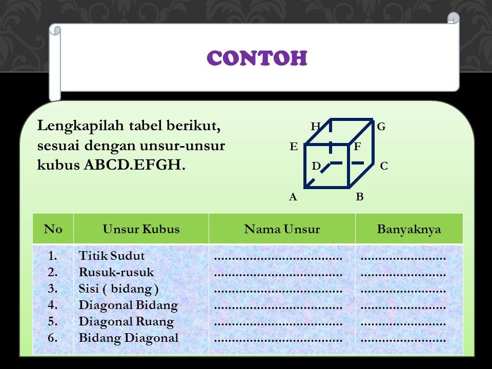 CONTOH Lengkapilah tabel berikut, H G sesuai dengan unsur-unsur E F kubus ABCD.EFGH. D C A B NoUnsur KubusNama UnsurBanyaknya 1. 2. 3. 4. 5. 6. Titik