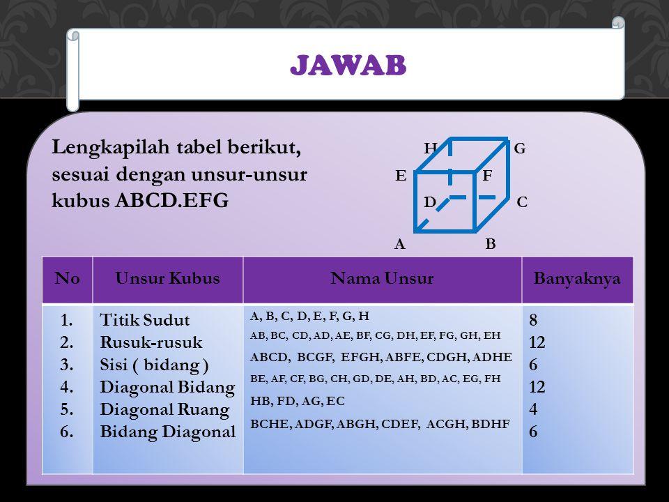 JAWAB Lengkapilah tabel berikut, H G sesuai dengan unsur-unsur E F kubus ABCD.EFG D C A B NoUnsur KubusNama UnsurBanyaknya 1. 2. 3. 4. 5. 6. Titik Sud