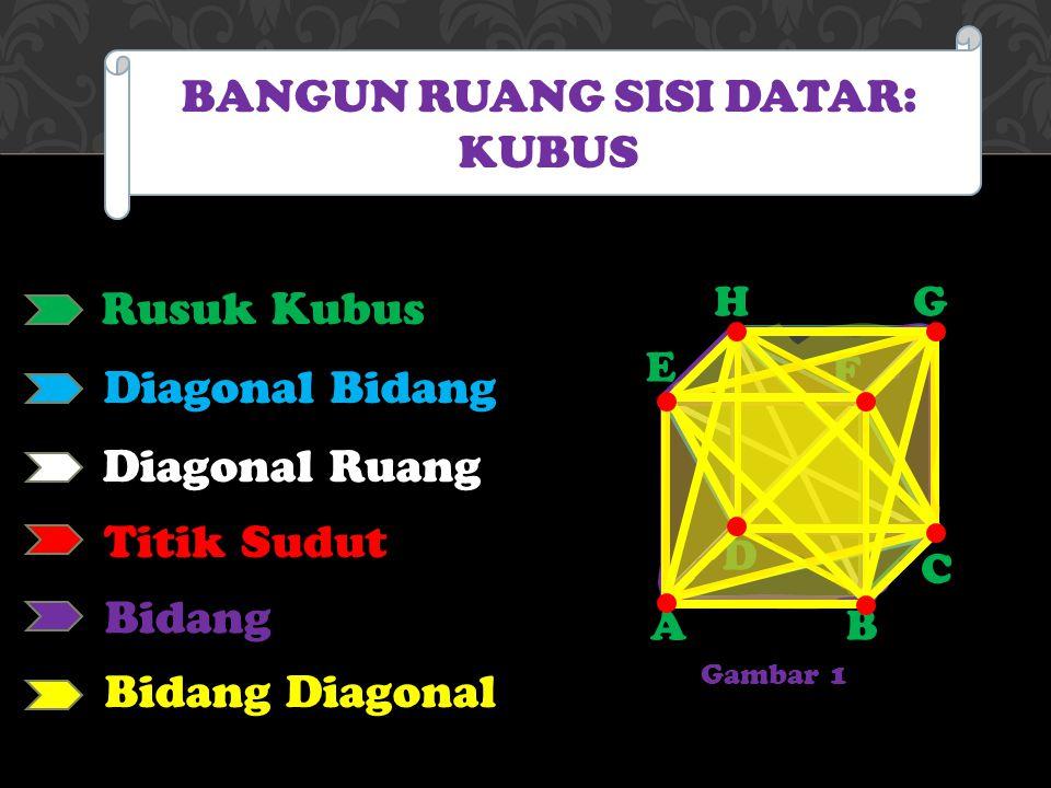 BANGUN RUANG SISI DATAR: KUBUS Rusuk Kubus AB C H F G E D Diagonal Bidang Diagonal Ruang Titik Sudut Bidang Bidang Diagonal Gambar 1