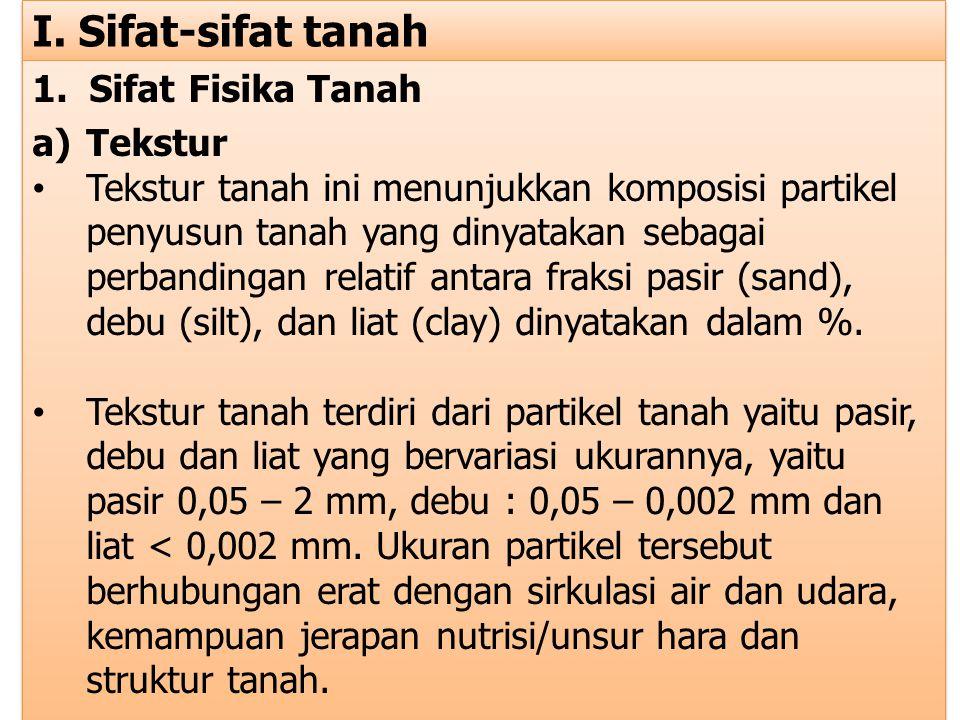 e) Warna tanah Warna tanah secara langsung mempengaruhi penyerapan sinar matahari dan salah satu faktor penentu suhu tanah.