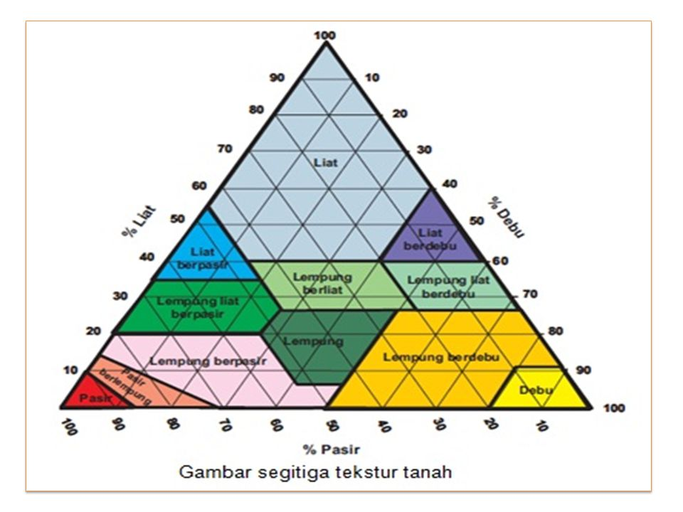 Table. Padanan Nama Biasa Tekstur dan Kelas Tekstur Tanah