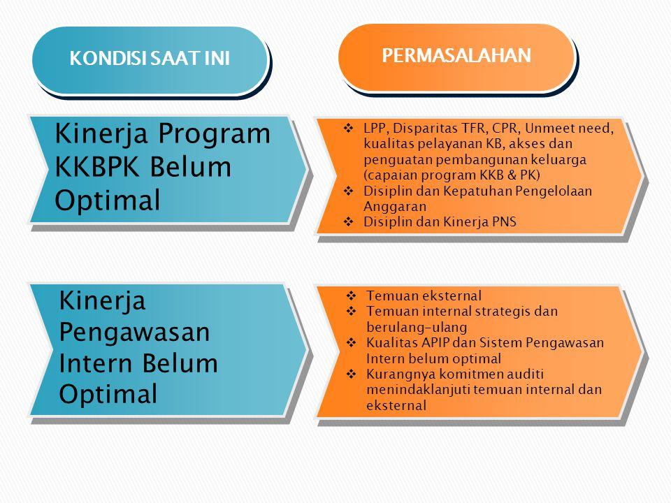 KONDISI SAAT INI Kinerja Program KKBPK Belum Optimal  LPP, Disparitas TFR, CPR, Unmeet need, kualitas pelayanan KB, akses dan penguatan pembangunan k