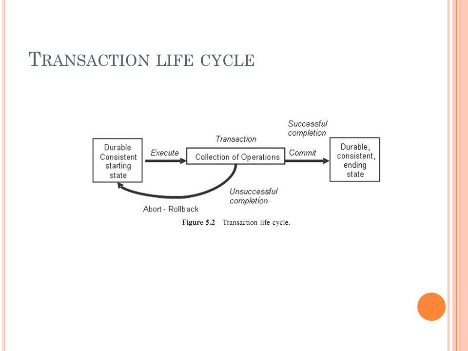 T RANSACTION LIFE CYCLE