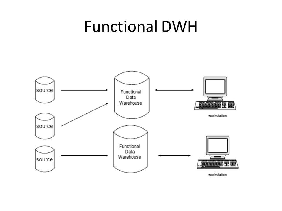 2.Centralized Datawarehouse (DataWarehouse Terpusat) Sumber data dikumpulkan dalam satu tempat terpusat, kemudian data disebar ke dalam fungsinya masing-masing, sesuai kebutuhan perusahaan.