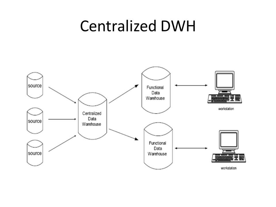 3.Distributed Data Warehouse (Data Warehouse terdistribusi) Digunakan gateway yang berfungsi sebagai jembatan penghubung antara data warehouse dengan workstation yang menggunakan beraneka ragam sistem.