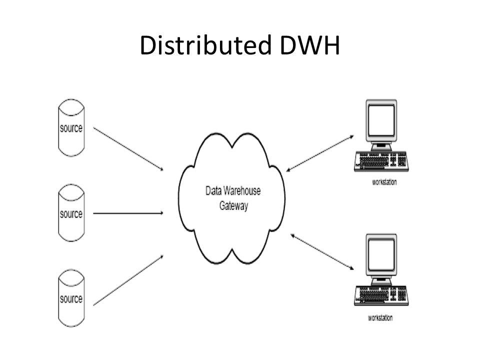 Struktur Data Warehouse