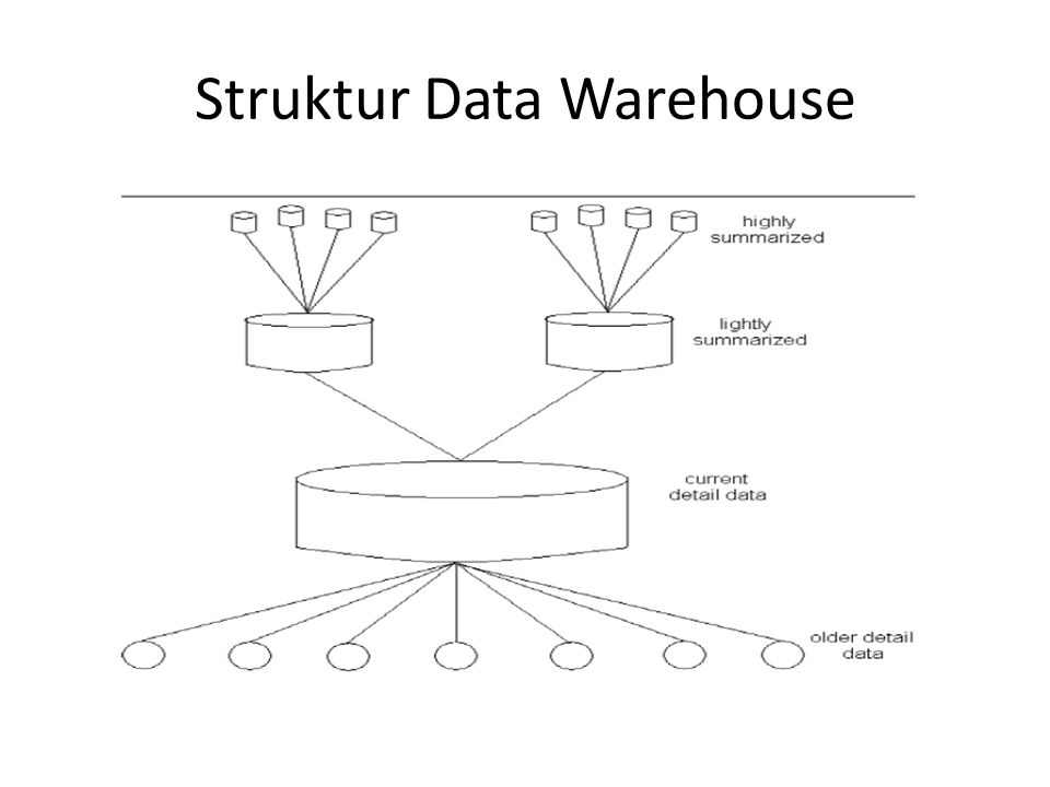 Komponen Struktur DWH Current detail data – Berisi seluruh detail data efektif yang sedang berjalan yang terdapat pada skema basis data.