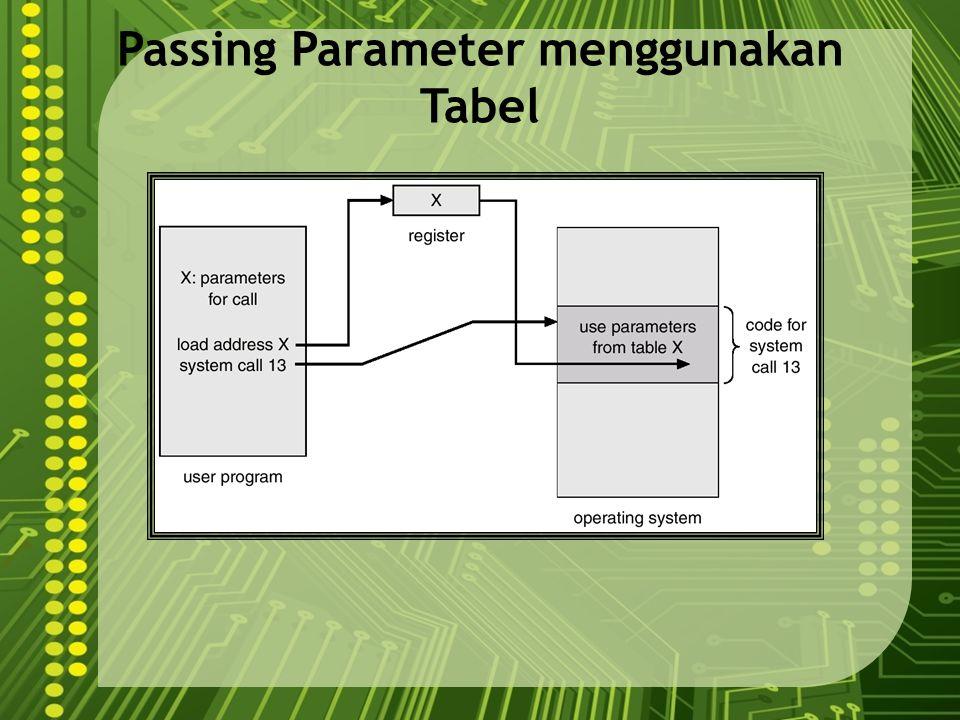 Passing Parameter menggunakan Tabel