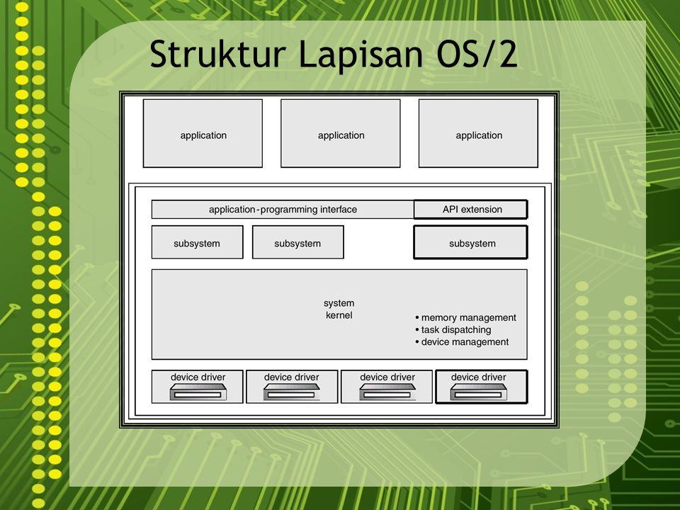 Struktur Lapisan OS/2