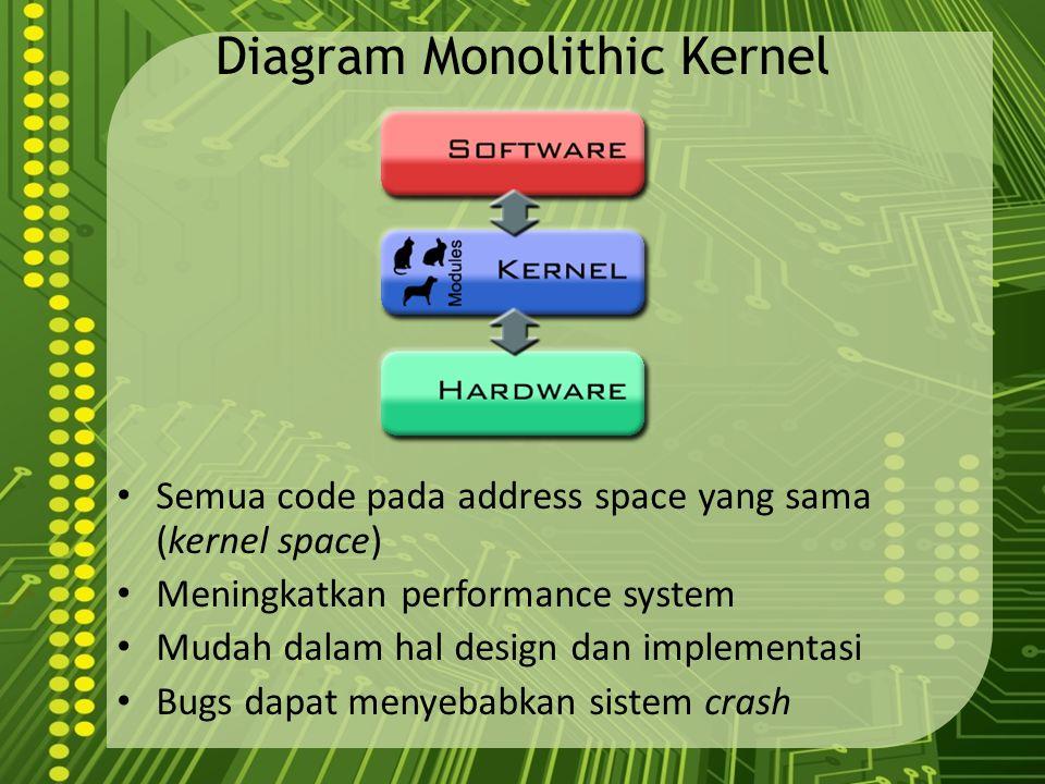 Diagram Monolithic Kernel Semua code pada address space yang sama (kernel space) Meningkatkan performance system Mudah dalam hal design dan implementa