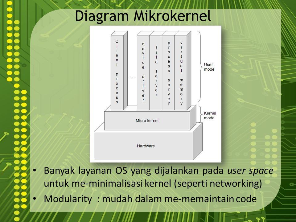 Diagram Mikrokernel Banyak layanan OS yang dijalankan pada user space untuk me-minimalisasi kernel (seperti networking) Modularity : mudah dalam me-me