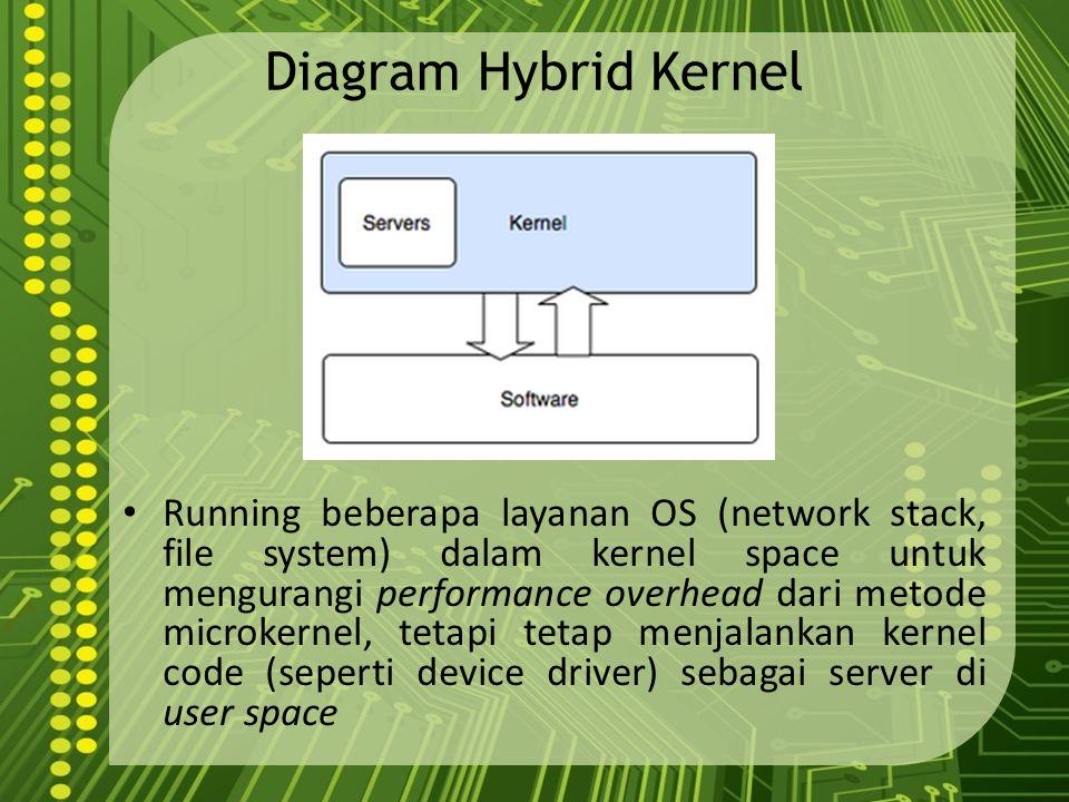Diagram Hybrid Kernel Running beberapa layanan OS (network stack, file system) dalam kernel space untuk mengurangi performance overhead dari metode mi