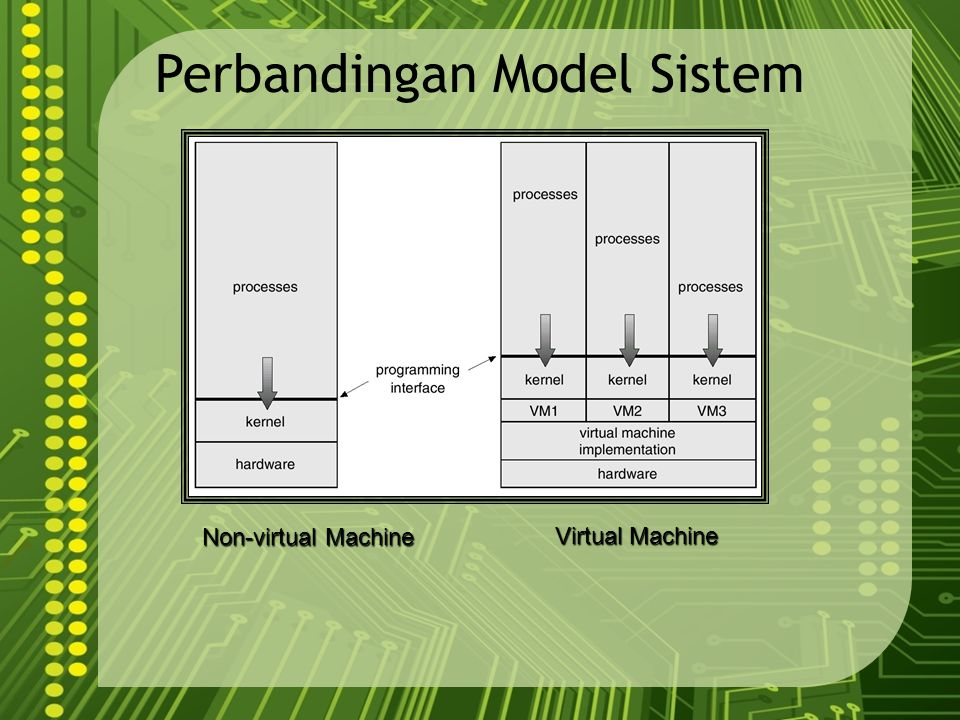 Perbandingan Model Sistem Non-virtual Machine Virtual Machine