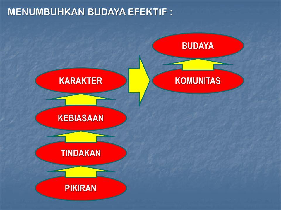 PIKIRAN TINDAKAN KEBIASAAN KARAKTERKOMUNITAS BUDAYA MENUMBUHKAN BUDAYA EFEKTIF :