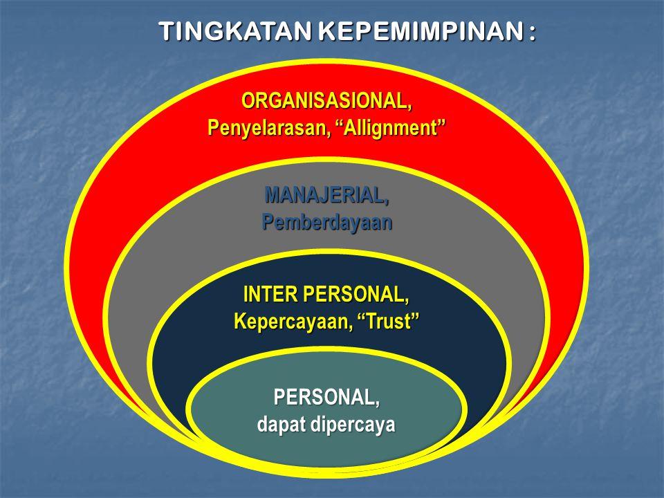 PERSONAL, dapat dipercaya INTER PERSONAL, Kepercayaan, Trust MANAJERIAL,Pemberdayaan ORGANISASIONAL, Penyelarasan, Allignment TINGKATAN KEPEMIMPINAN :