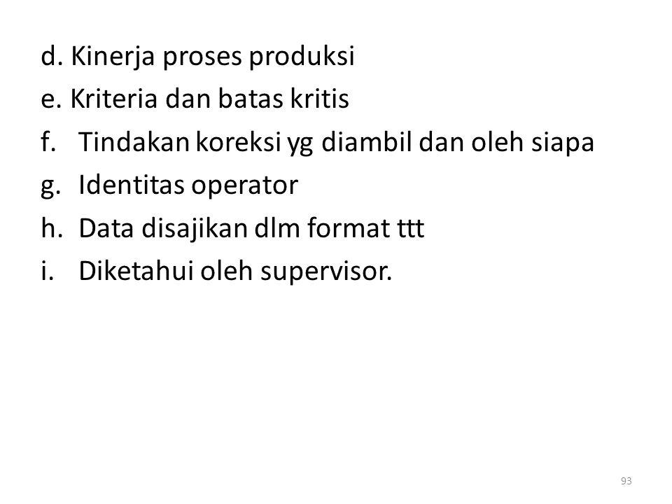 d. Kinerja proses produksi e. Kriteria dan batas kritis f.Tindakan koreksi yg diambil dan oleh siapa g.Identitas operator h.Data disajikan dlm format