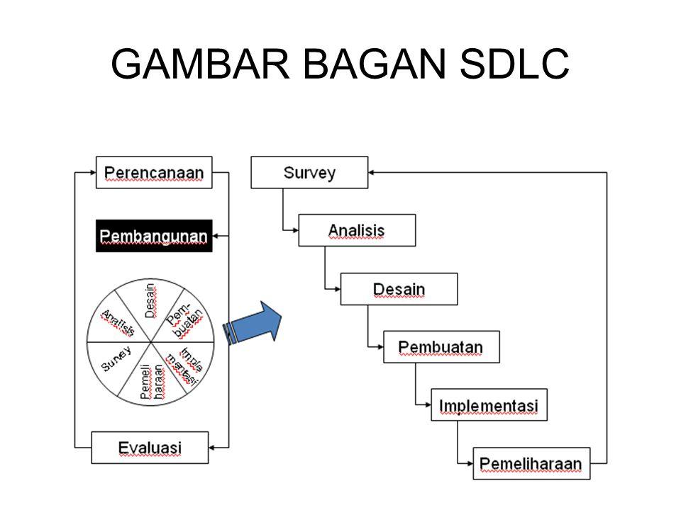 GAMBAR BAGAN SDLC