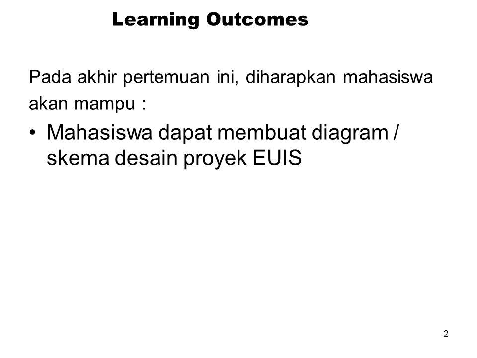 2 Learning Outcomes Pada akhir pertemuan ini, diharapkan mahasiswa akan mampu : Mahasiswa dapat membuat diagram / skema desain proyek EUIS