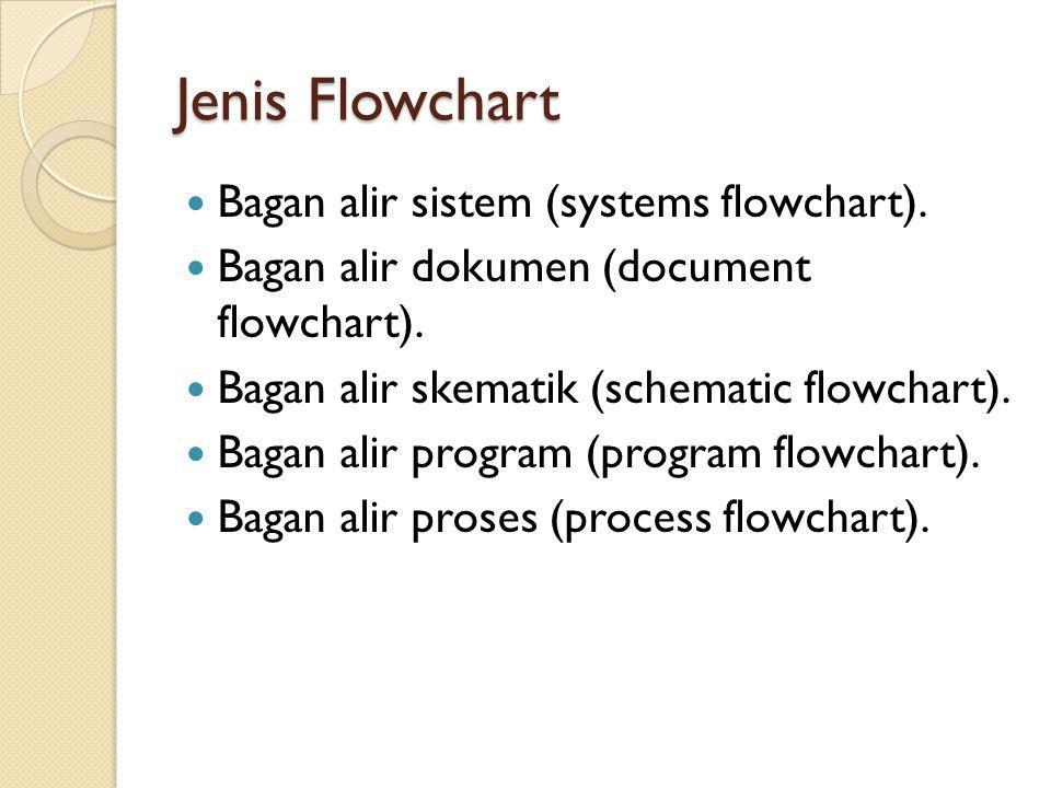 Jenis Flowchart Bagan alir sistem (systems flowchart).