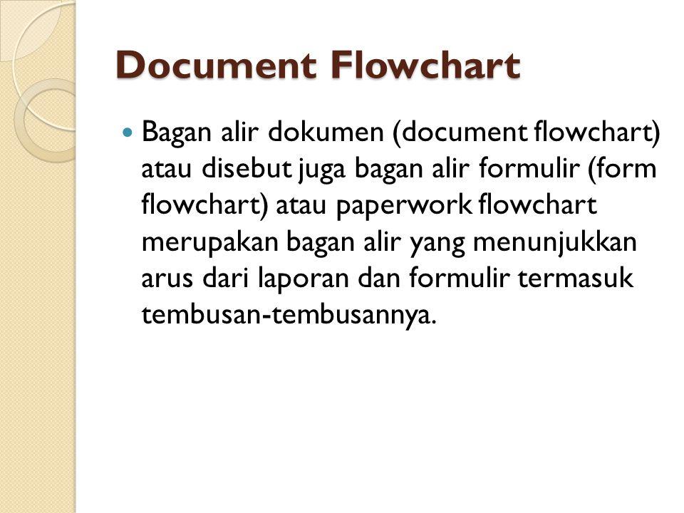 Document Flowchart Bagan alir dokumen (document flowchart) atau disebut juga bagan alir formulir (form flowchart) atau paperwork flowchart merupakan bagan alir yang menunjukkan arus dari laporan dan formulir termasuk tembusan-tembusannya.