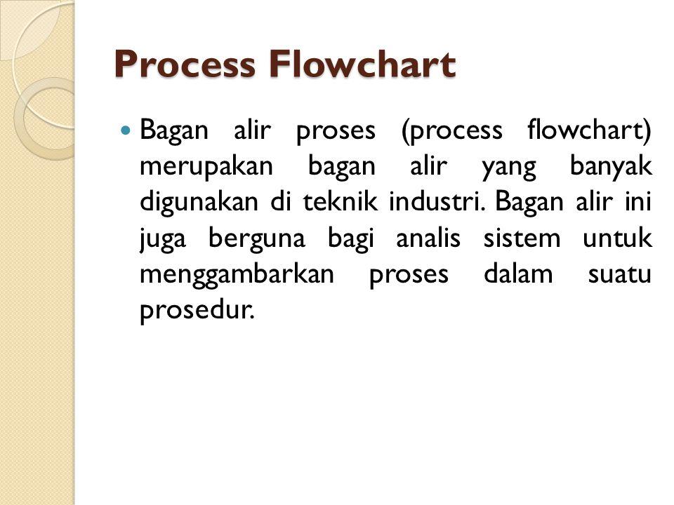 Process Flowchart Bagan alir proses (process flowchart) merupakan bagan alir yang banyak digunakan di teknik industri.