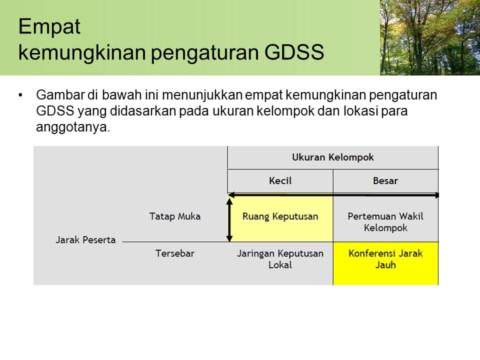 Empat kemungkinan pengaturan GDSS Gambar di bawah ini menunjukkan empat kemungkinan pengaturan GDSS yang didasarkan pada ukuran kelompok dan lokasi para anggotanya.
