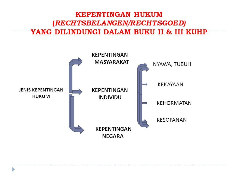 KEPENTINGAN HUKUM ( RECHTSBELANGEN/RECHTSGOED) YANG DILINDUNGI DALAM BUKU II & III KUHP JENIS KEPENTINGAN HUKUM KEPENTINGAN MASYARAKAT KEPENTINGAN INDIVIDU KEPENTINGAN NEGARA NYAWA, TUBUH KEKAYAAN KEHORMATAN KESOPANAN