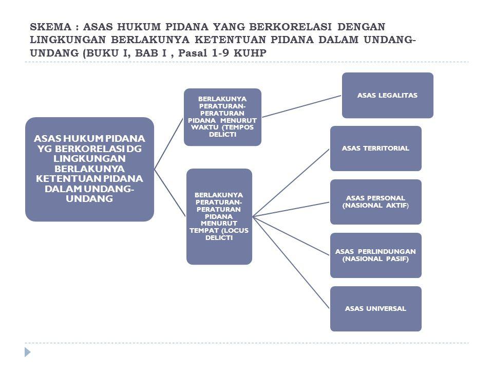 5.Asas Universal  Peraturan-peraturan hukum pidana Indonesia berlaku terhadap tindak pidana baik itu dilakukan di dalam negeri ataupun di luar negeri, dan juga baik dilakukan oleh warga Negara sendiri ataupun warga Negara asing.