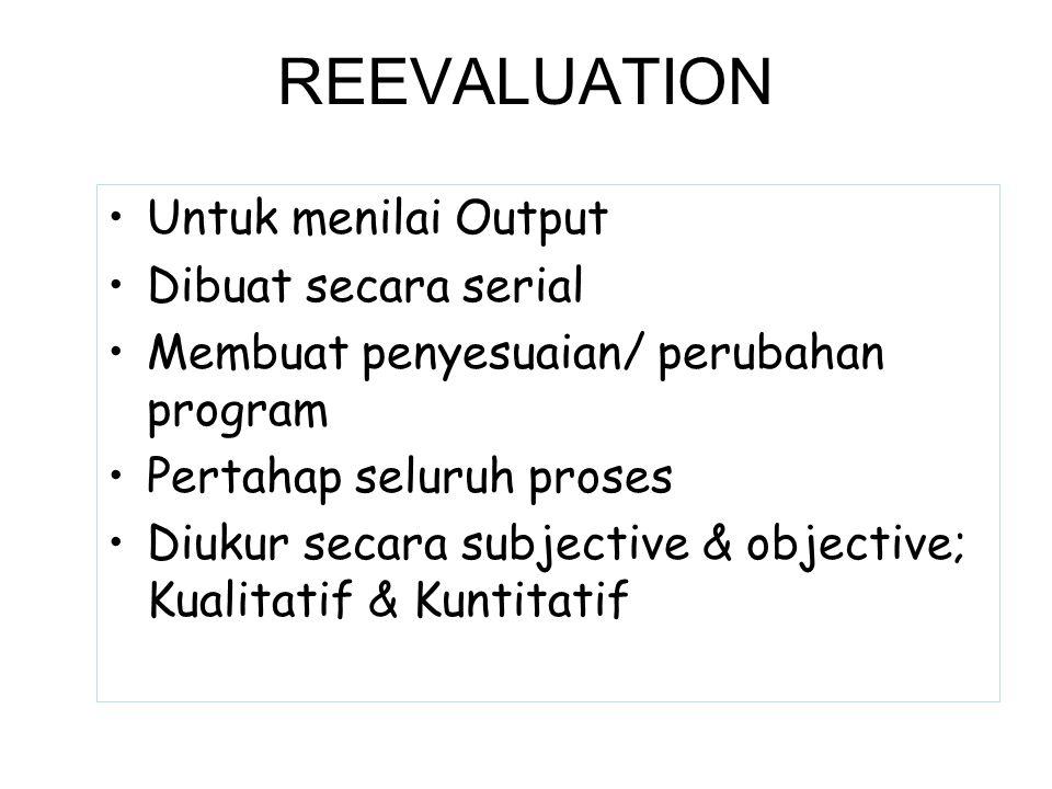 REEVALUATION Untuk menilai Output Dibuat secara serial Membuat penyesuaian/ perubahan program Pertahap seluruh proses Diukur secara subjective & objec