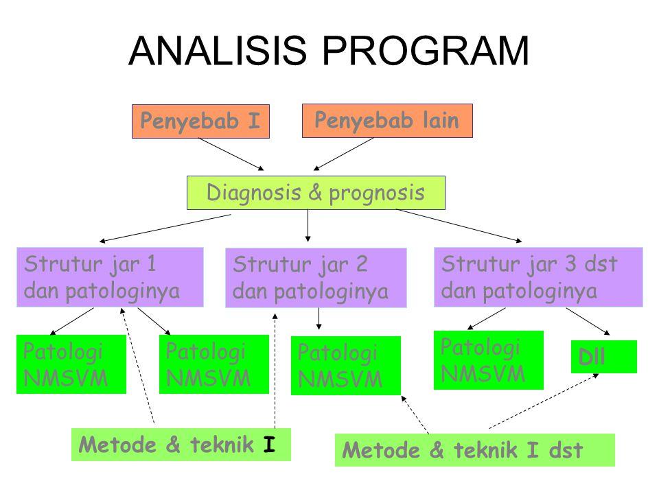 Analisis uji penanganan Manualterapi Dianalisis Mulai dari data klien - tahapan assessment - diagnosis - seleksi metoda & teknik - eveluasi Lihat tabel: