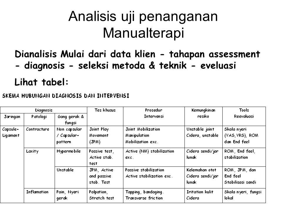 Tugas: DIAGNOSISTes khususMetoda/teknik intervensi Gangguan NMSVM Jaringan spesifik Patologi Pain & stiffness Cervical erector spine muscle Contracture?.
