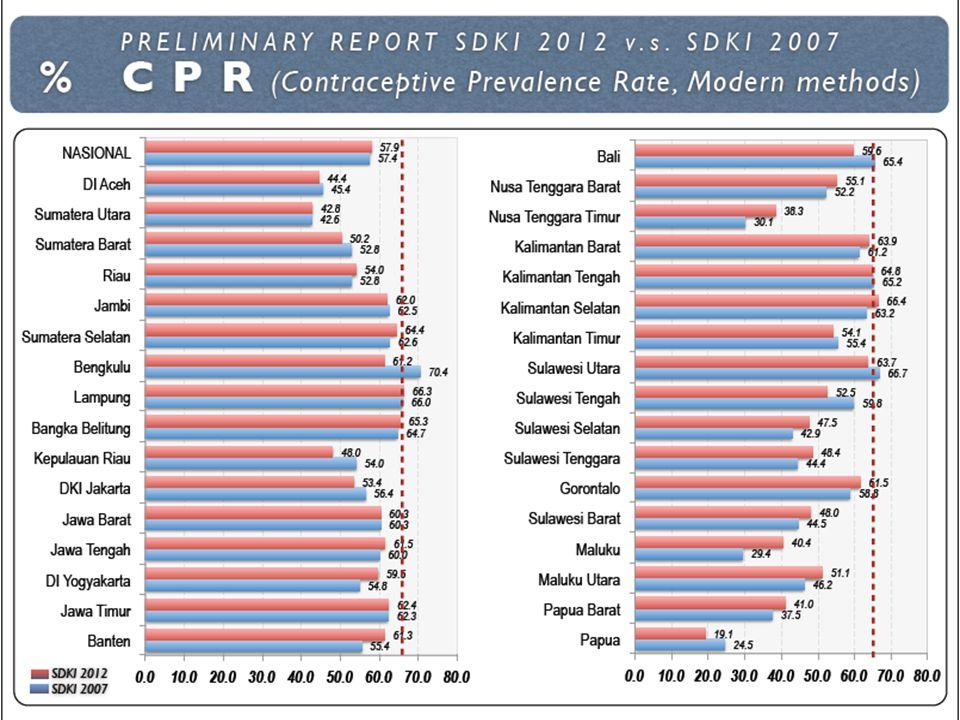 DUA ANAK CUKUP PENCAPAIAN OUTCOME PROGRAM KKB, RPJMN 2010-2014 Sasaran RPJMStatus AwalCapaianTarget 2014KETERANGAN a. Menurunnya rata-rata laju pertum