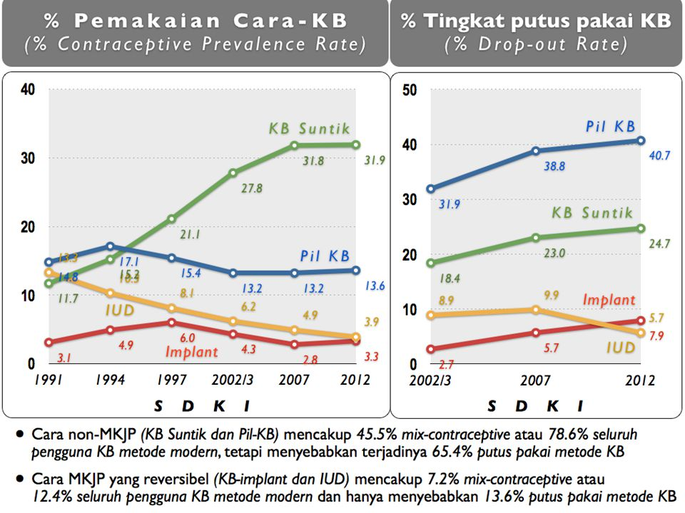 PROFIL PROGRAM KB INDONESIA PENGGUNAAN METODE KONTRASEPSI JANGKA PANJANG (MKJP) SUMBER : SDKI 1991-2012 Witjaksono, 2013 1.51.72.12.94.24.5 Rasio Non-MKJP (:) MKJP Method, ranked from most to least effective Pregnancies per 100 women in first year of typical use Implant 0.05 Vasectomy 0.15 Female sterilization 0.5 Intrauterine device (IUD) Copper-T 0.8 Levonorgestrel-releasing IUD 0.2 Injectable - 3 month 6 Vaginal ring 9 Patch 9 Pil, combined oral 9 Diaphragm 12 Male condom 18 Sponge 12-24 Withdrawal 22 Fertility awareness methods standard days, two- day, Symptothermal 24 Spermicides 28 No method 85 METHOD-FAILURE RATE MKJP non- MKJP