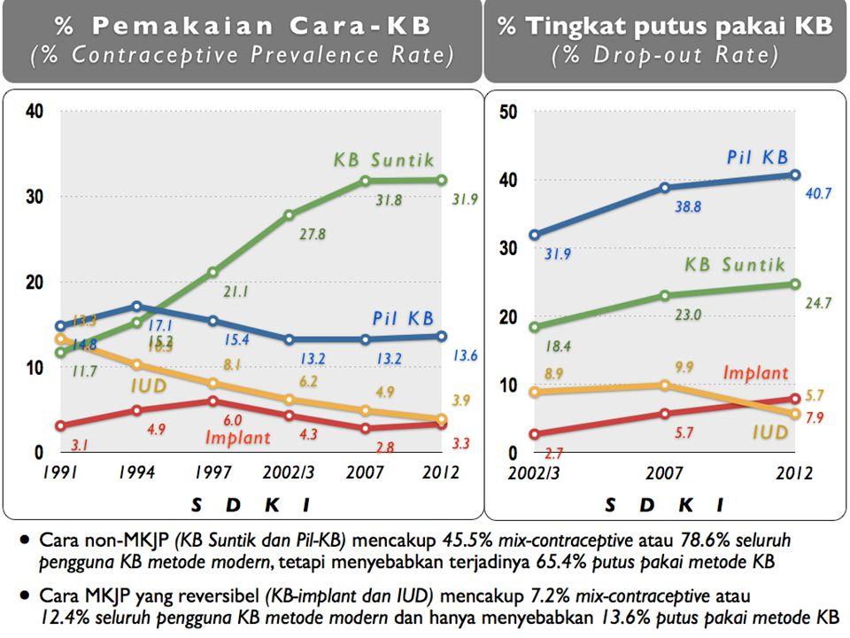 PROFIL PROGRAM KB INDONESIA PENGGUNAAN METODE KONTRASEPSI JANGKA PANJANG (MKJP) SUMBER : SDKI 1991-2012 Witjaksono, 2013 1.51.72.12.94.24.5 Rasio Non-