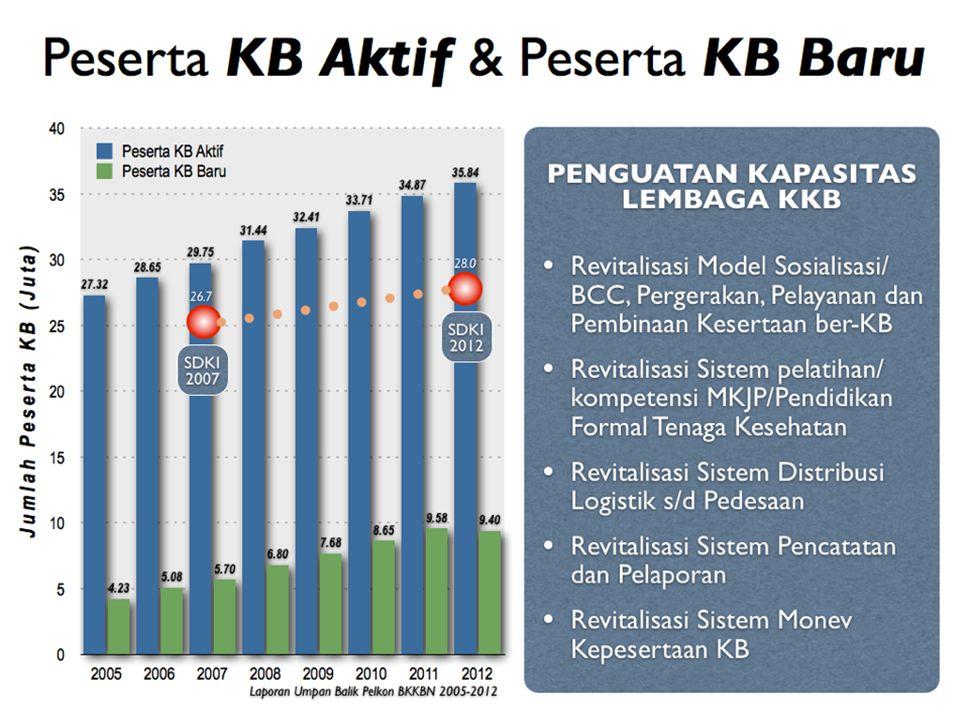 DUA ANAK CUKUP KB Pasca Persalinan (PP) dan Pasca Keguguran (PK) tahun 2013 dan 2014 2013=1.134.254 2014=1.056.020 Sumber: Laporan Pelkon, Ditlaptik –