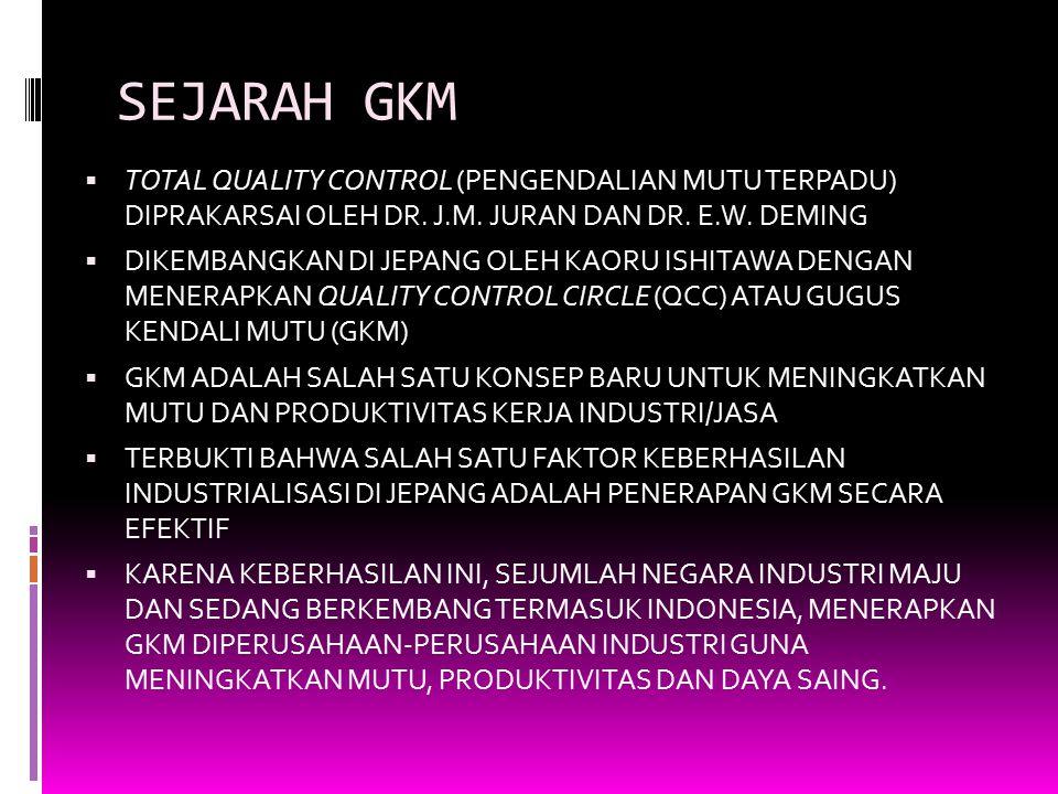 SEJARAH GKM  TOTAL QUALITY CONTROL (PENGENDALIAN MUTU TERPADU) DIPRAKARSAI OLEH DR. J.M. JURAN DAN DR. E.W. DEMING  DIKEMBANGKAN DI JEPANG OLEH KAOR