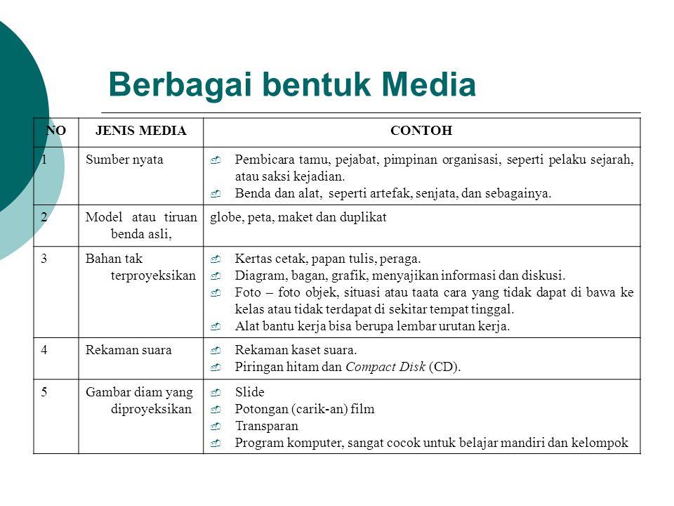 Contoh Media Pembelajaran 1.