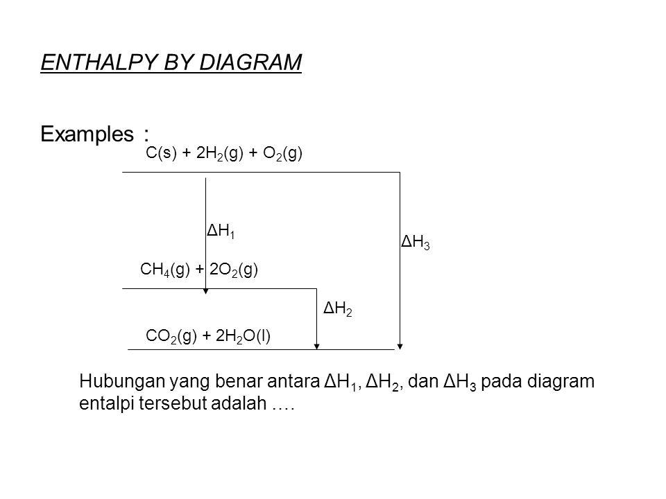 ENTHALPY BY DIAGRAM Examples : C(s) + 2H 2 (g) + O 2 (g) CH 4 (g) + 2O 2 (g) CO 2 (g) + 2H 2 O(l) ΔH1ΔH1 ΔH2ΔH2 ΔH3ΔH3 Hubungan yang benar antara ΔH 1