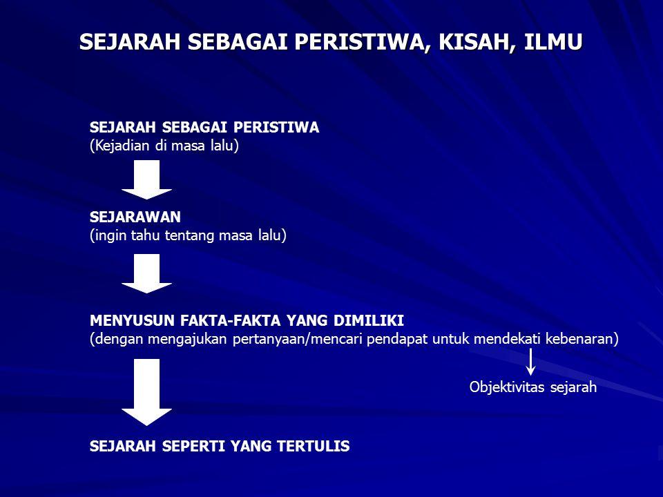 PERISTIWA Kejadian, Kenyataan, Aktualitas masa lalu ILMU 1.