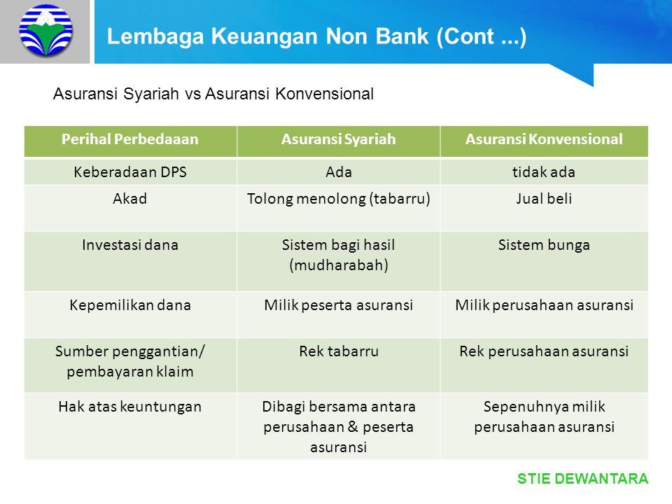 STIE DEWANTARA Lembaga Keuangan Non Bank (Cont...) Asuransi Syariah vs Asuransi Konvensional Perihal PerbedaaanAsuransi SyariahAsuransi Konvensional K