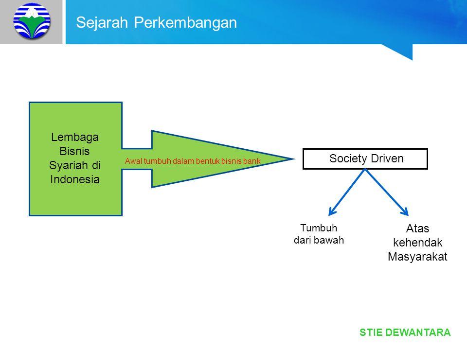 STIE DEWANTARA Sejarah Perkembangan Lembaga Bisnis Syariah di Indonesia Awal tumbuh dalam bentuk bisnis bank Society Driven Tumbuh dari bawah Atas keh