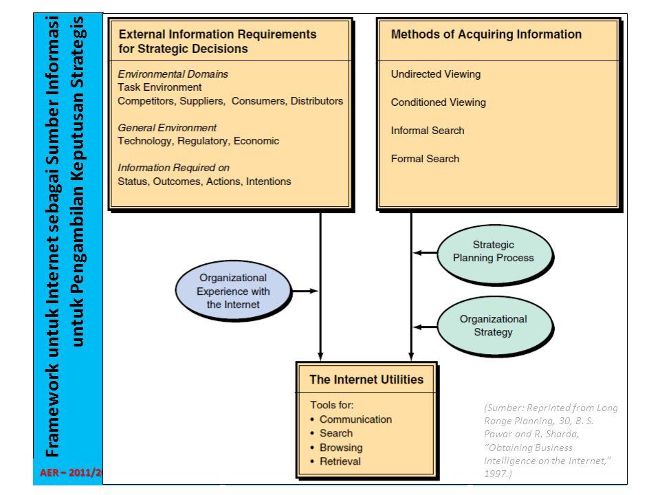 Framework untuk Internet sebagai Sumber Informasi untuk Pengambilan Keputusan Strategis AER – 2011/2012 Universitas Pembangunan Jaya – SIF_TIF SIF1213