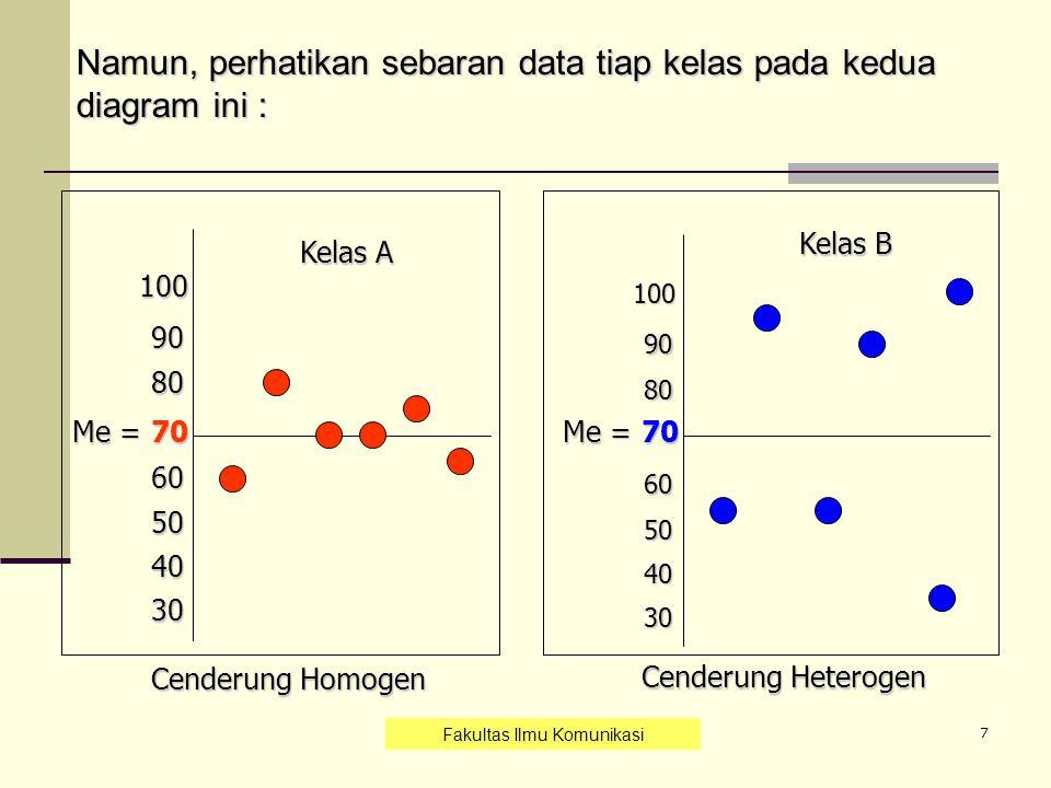 8 Jadi dari dua rangkaian data yang memiliki nilai mean sama belum tentu mempunyai karakteristik sama, Karena besarnya penyimpangan nilai data dari nilai rata-ratanya untuk setiap kelas dapat berbeda.