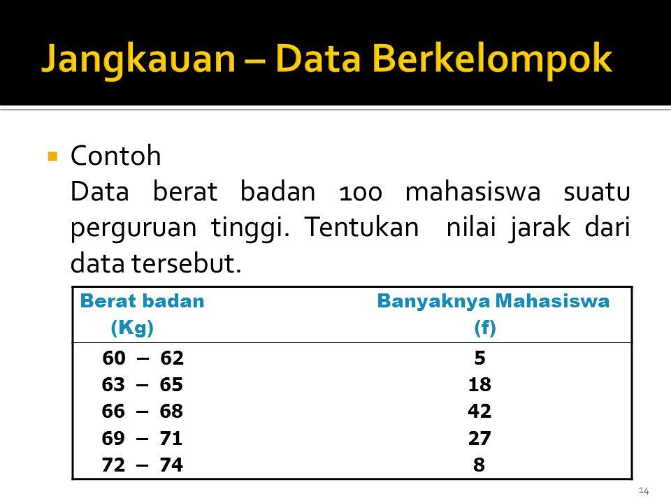  Contoh Data berat badan 100 mahasiswa suatu perguruan tinggi. Tentukan nilai jarak dari data tersebut. 14 Berat badan Banyaknya Mahasiswa (Kg) (f) 6