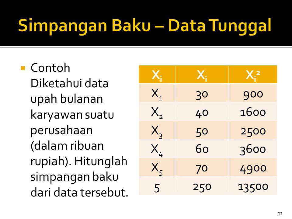  Contoh Diketahui data upah bulanan karyawan suatu perusahaan (dalam ribuan rupiah). Hitunglah simpangan baku dari data tersebut. 32 XiXi XiXi Xi2Xi2