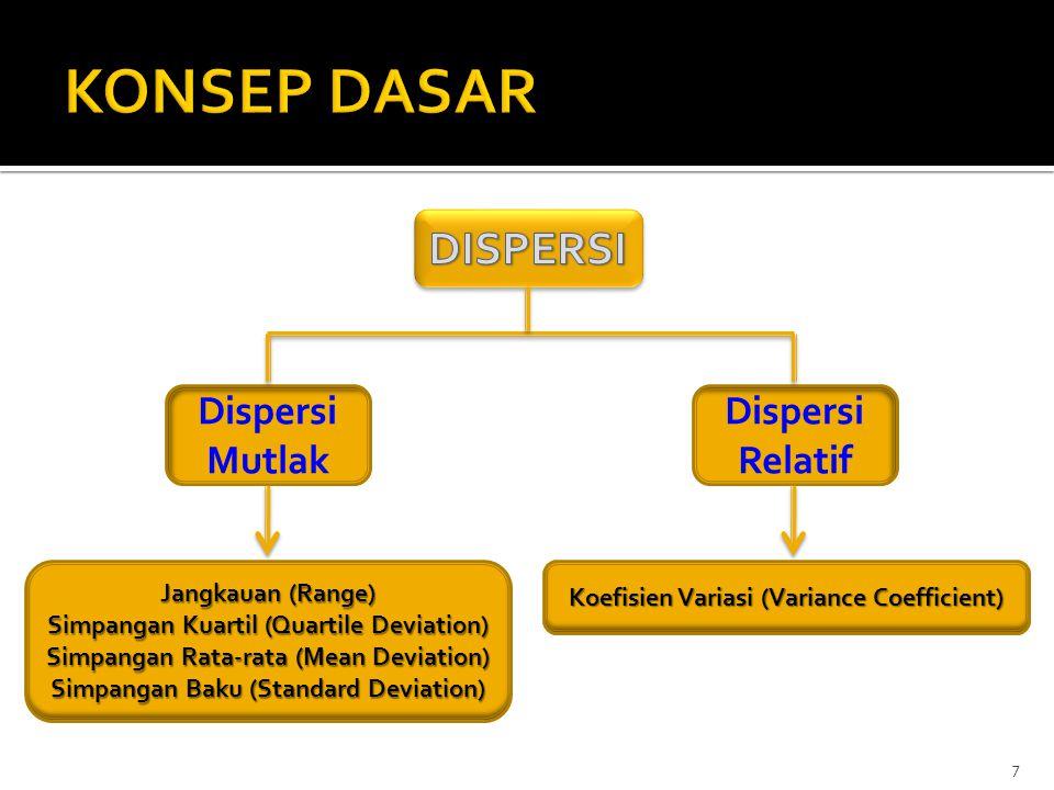 7 Dispersi Mutlak Dispersi Relatif Jangkauan (Range) Simpangan Kuartil (Quartile Deviation) Simpangan Rata-rata (Mean Deviation) Simpangan Baku (Stand